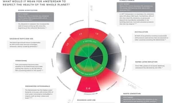 El retrato de la ciudad de Amsterdam fue creado por Donut Economics Action Lab, en colaboración con Biomimicry 3.8, Circle Economy y C40.